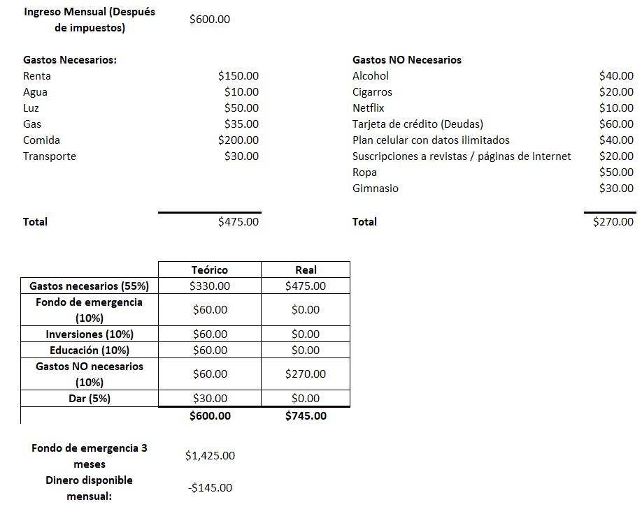 Presupuesto completo para ahorrar