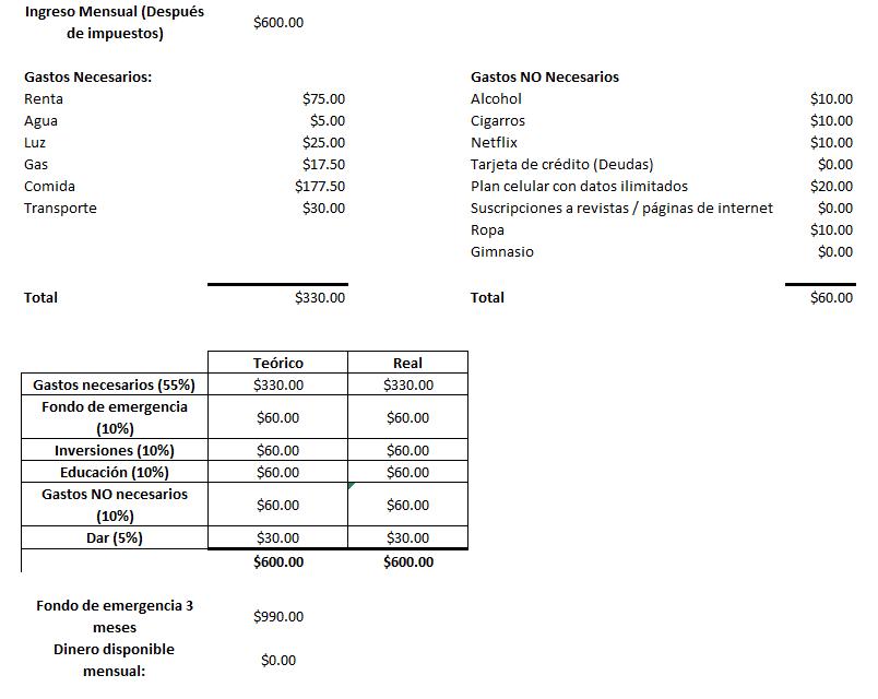 Presupuesto completo para ahorrar 2