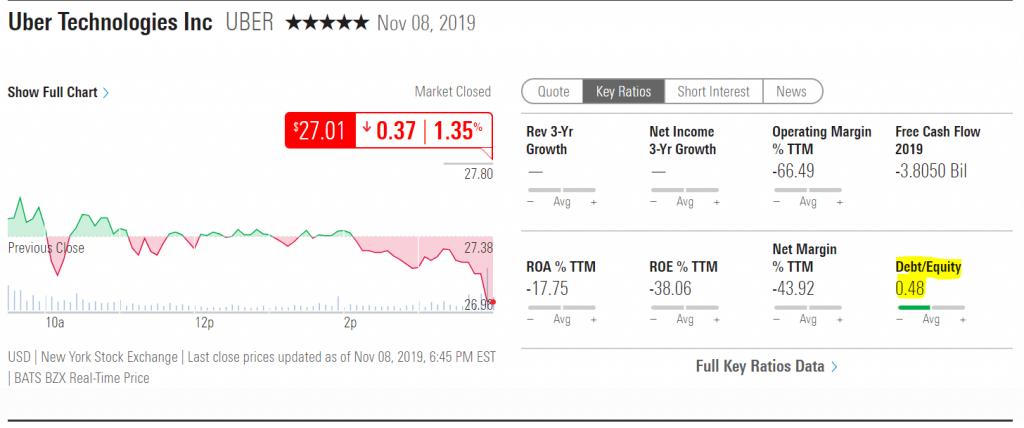 invertir en uber debt equity