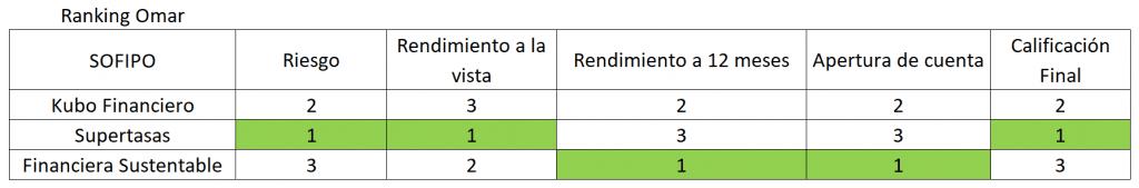 Ranking de SOFIPOS